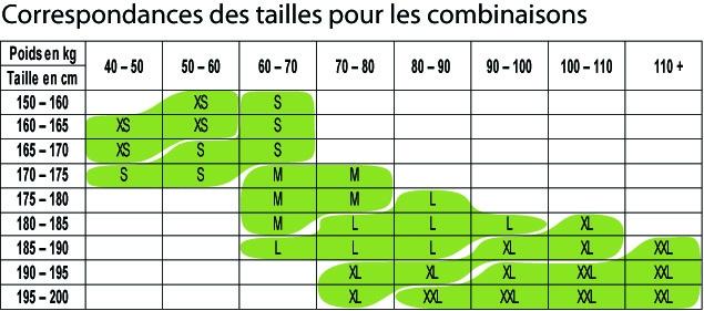 Combinaison supair classic elementair normandie cole for Taille de l abricotier